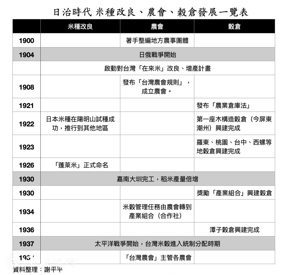 日治時代 米種改良、農會、穀倉發展一覽表(表格:台中文建繪)