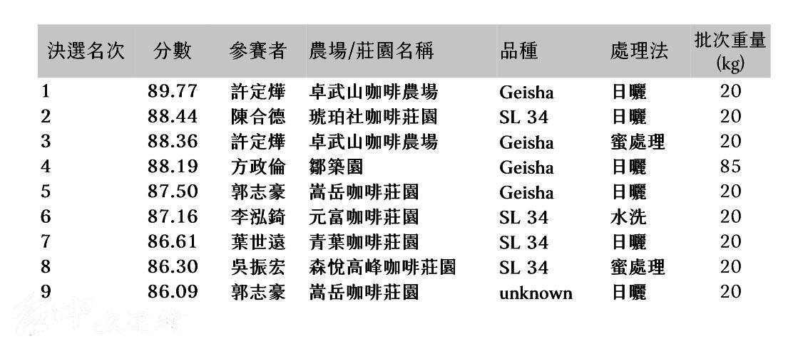 2021 年獲得 ACE 「典藏台灣精品咖啡」的九件精品咖啡。(圖:台灣咖啡協會官網)